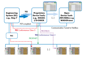 Konfiguracja modułów bezpieczeństwa z systemem nadrzędnym