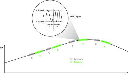 Równoczesna transmisja sygnałów analogowego i dwustanowego