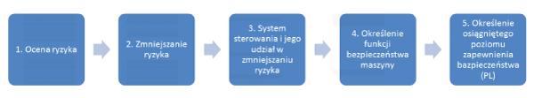 proces3_500