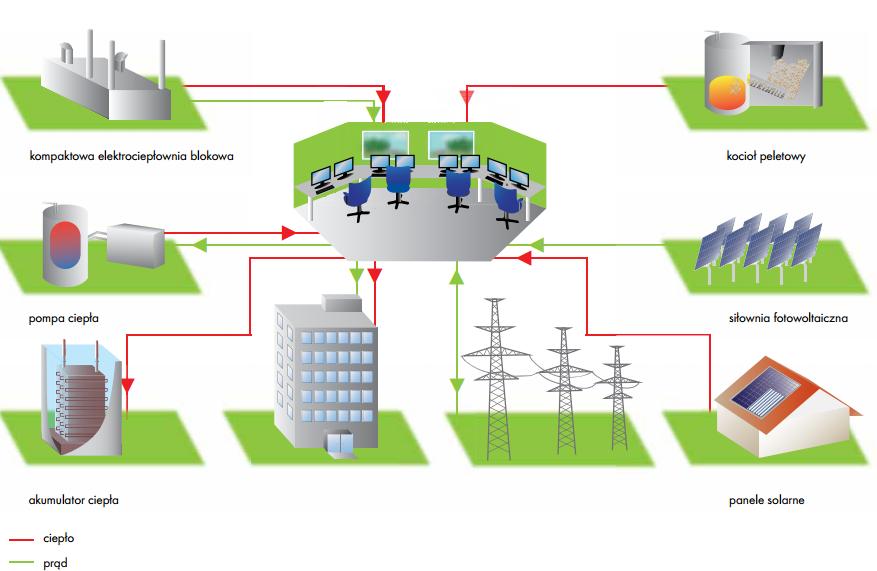 idea-wytwarzania-energii-elektrycznej-w-ramach-wirtualnej-elektrowni