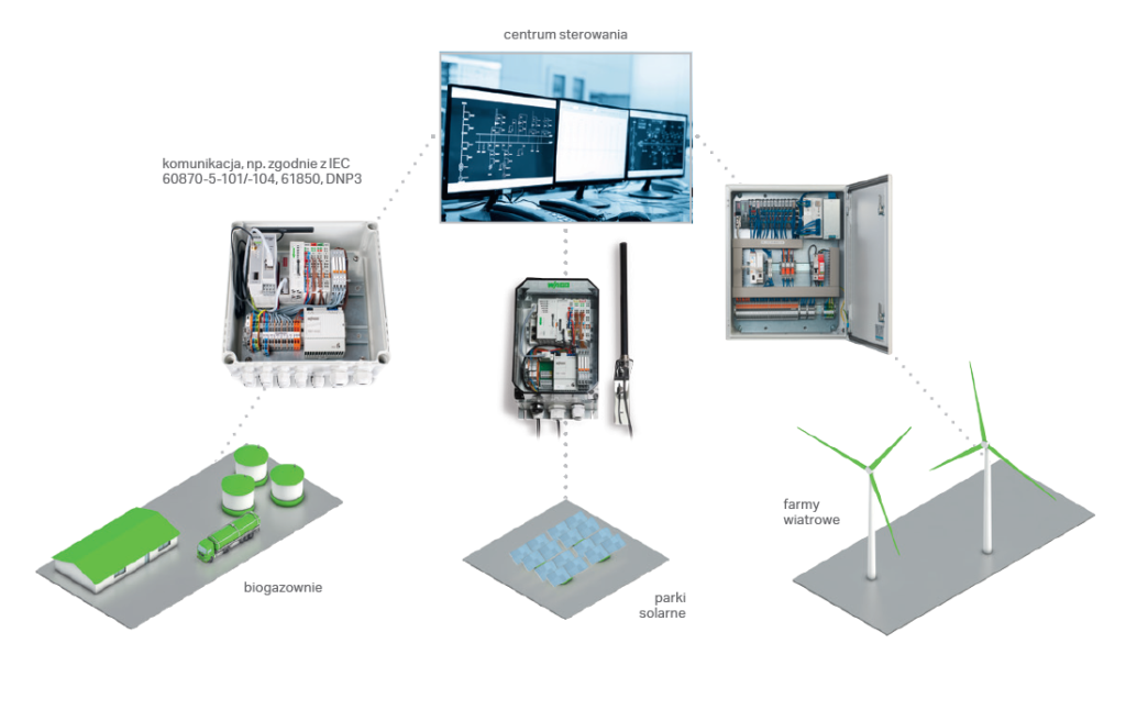 integracja-rozproszonych-zrodel-energii-przy-wykorzystaniu-gotowych-rozwiazan-wago