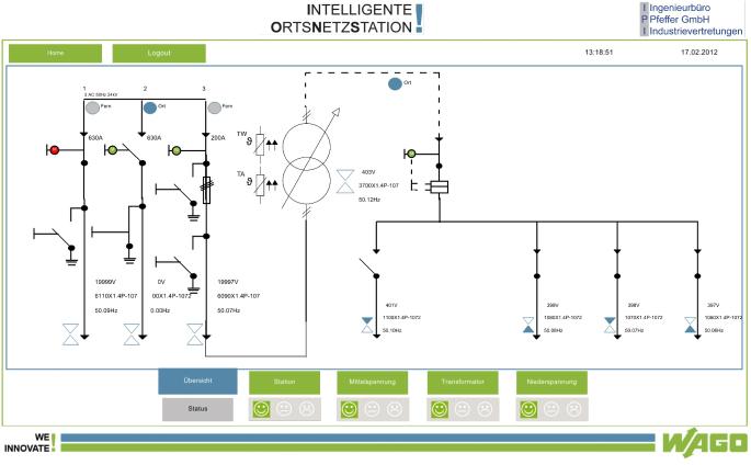 Odwzorowanie stanu pracy stacji