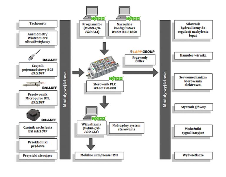 Schemat budowy systemu sterowania turbiny wiatrowej