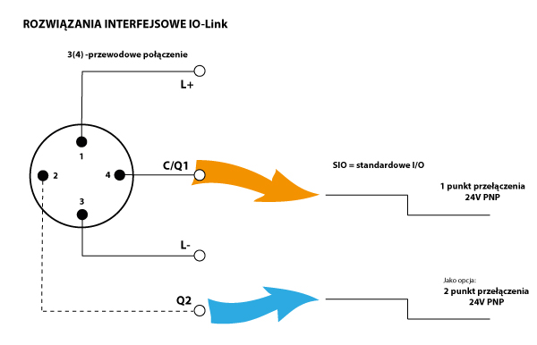 M12 IO-Link