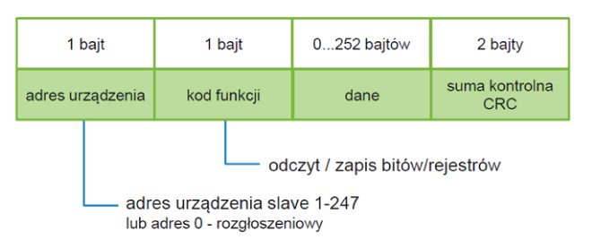 Format danych (ramka) dla protokołu MODBUS RTU