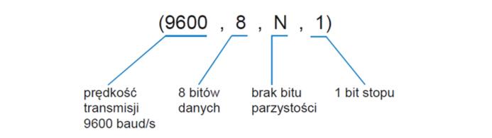 Parametry dla standardowej ramki RS-485