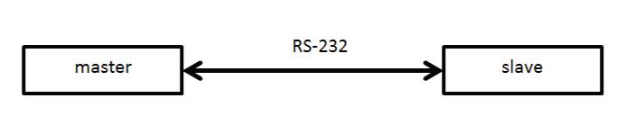 Rys.1 Przykład instalacji MODBUS wykorzystującej protokół RS-232