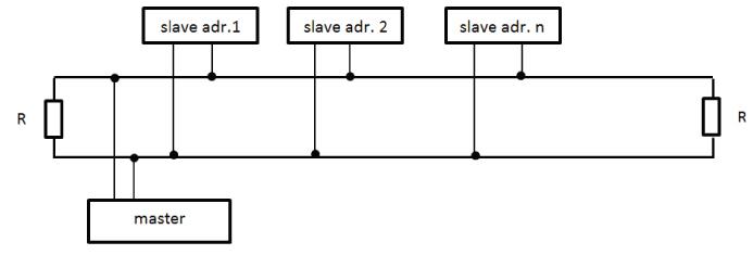 Rys.2 Przykład struktury sieci MODBUS wykorzystującej protokół RS-485