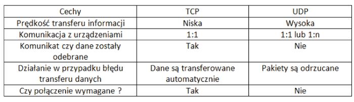 Funkcje protokołów komunikacyjnych ETHERNET