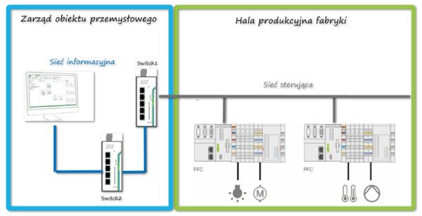 Poglądowa struktura sieci ETHERNET zainstalowana na obiekcie przemysłowym