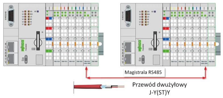 MODBUS RTU z wykorzystaniem WAGO-I/O-SYSTEM, cz  3 - WAGOdirect