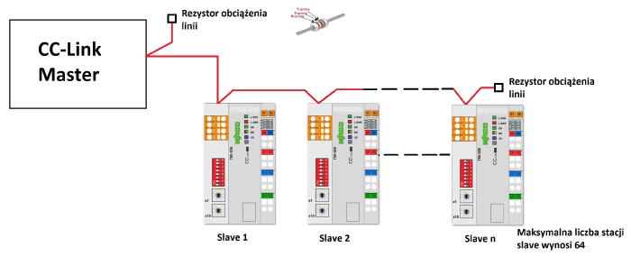 Przykład struktury sieci CC-Link z wykorzystaniem interfejsów sieciowych WAGO 750-325