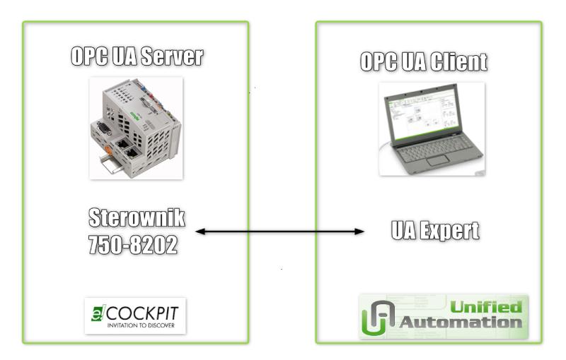 Komunikacja między sterownikiem 750-8202 a komputerem PC z wykorzystaniem OPC UA