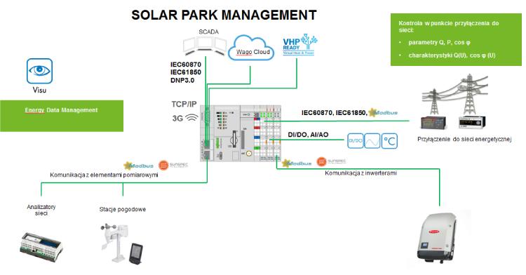 Solar Park Management