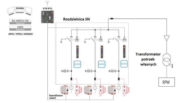 Skalowalny system telemechaniki dla złącz kablowych SN
