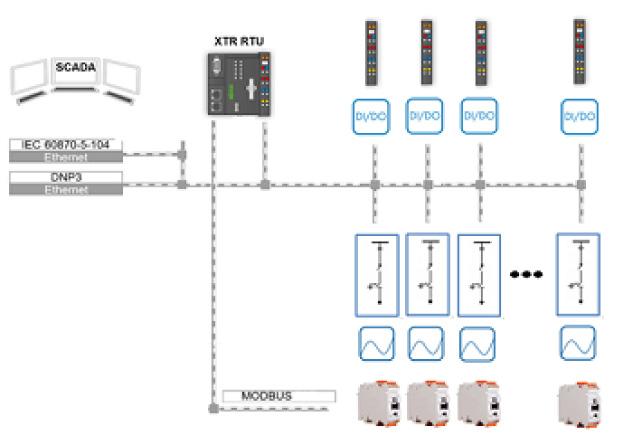 Rys. 3. Skalowalna koncepcja telemechaniki WAGO