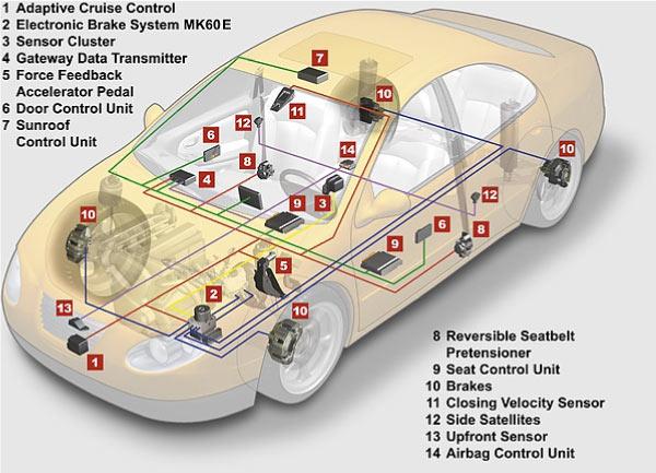 Przekładowy schemat sieci CAN w samochodzie osobowym