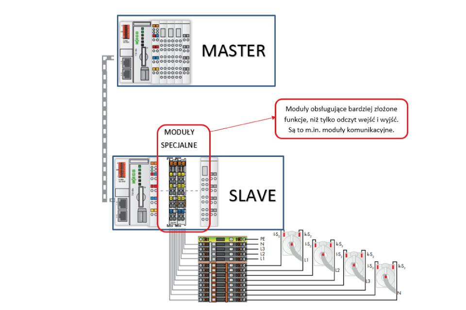 Komunikacja z modułami specjalnymi przez Modbus