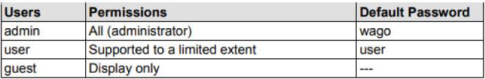 Hasła w sterownikach PFC100/PFC200