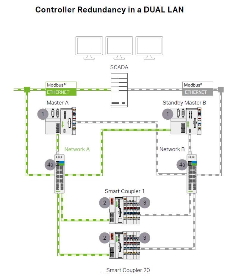 Redundancja CPU i redundancja medium komunikacyjnego, czyli zwiększona niezawodność działania układów sterowania i monitoringu